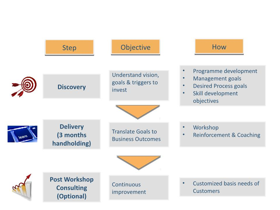 Sales Methodology - People, Process and Technology